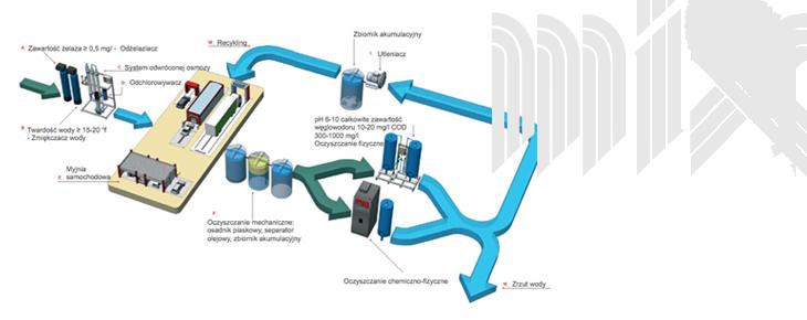 System oczyszczania ścieków